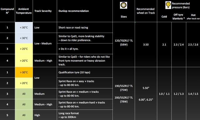 dunlop d212 gp technical chart