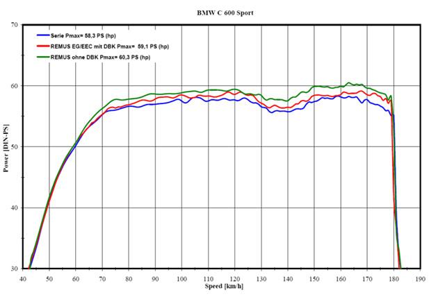 Leistungsdiagramm Remus BMW Roller
